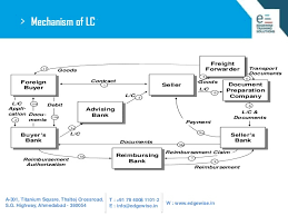 Letter Of Credit Process Flow Chart Ppt Letter Of Credit Lc Presentation