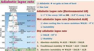 Lapse Rate Adiabatic Lapse Rate Latent Heat Of Condensation Pmf Ias