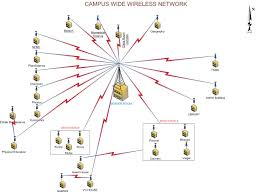 internet infrastructure diagram related keywords suggestions see the architecture diagram of bdus wireless network