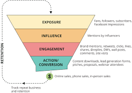 track sales online the 4 things your ecommerce sales funnel needs the ontraport blog