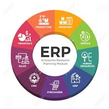 Erp Chart Enterprise Resource Planning Erp Modules With Circle Diagram