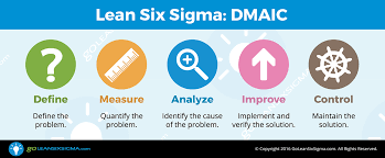 What Is Lean How Does Lean Six Sigma Work Goleansixsigma Com