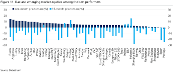 Chart The 1 Month And 12 Month Return Of Every Major Stock