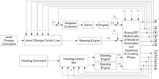 Control Structure Flow Chart Control Structure Flowchart Of The Level Change Mode