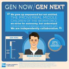 snapshot of generation y millennials gen now gen next snapshot of generation x gen now gen next infographic campaign of generations