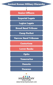 Ancient Roman Military Hierarchy Roman Army Rank Structure