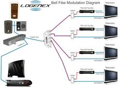 bell fibe tv wiring diagram Bell Fibe Wiring Diagram modulating video source to cable satellite or bell fibe bell fibe installation diagram