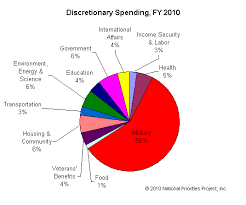 Federal Budget Pie Chart 2009 More Than 50 Of Us Government Spending Goes To The Military