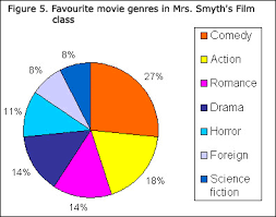 12 Figure 5 Favourite Movie Genres In Mrs Smyth U S Film