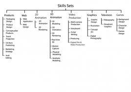 jcubeworks s blog just another wordpress com weblog page 3 this is the skill set arrangement by a lance web designer bachelor in information technology