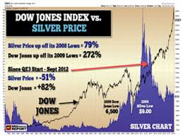 Dow Vs Silver Chart Market Correction Update Silver Price Trend