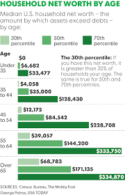 Net Worth By Age Chart The Average Net Worth By Age The Massive Financial