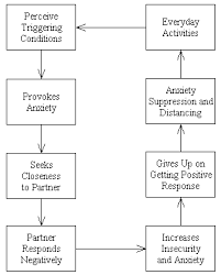 Attachment Patterns Magnificent Attachment Avoidance Strategy Of Affect Regulation This Is An
