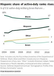and ethnically diverse so has the u s military racial and ethnic minority groups made up 40 of defense department active duty military in 2016