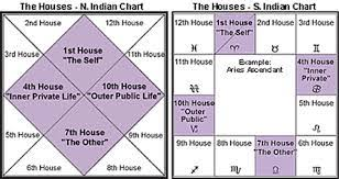 South Indian Natal Chart How To Read A Birth Chart Components Methods Jothishi