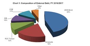 Belize Religion Pie Chart Pm Barrow Presents 2017 2018 National Budget The San Pedro Sun
