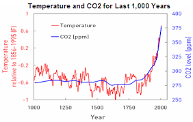 Global Temperature Chart 10000 Years Global Warming Not Related To Fossil Fuel Combustion