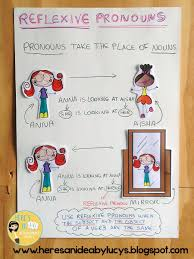 Copy Of Pronouns Possessives Lessons Tes Teach