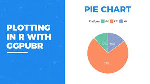 Pie Chart In R Ggplot Plotting In R With Ggpubr Pie Chart