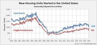 Housing Starts Chart The Volatile Fits Starts Of Housing Starts Strata Gee Com