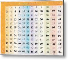 1 To 12 Times Tables Chart 1 Metal Print