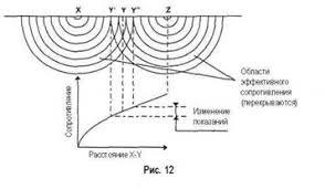 Отчет по практике Техническая эксплуатация и обслуживание  С другой стороны если вспомогательный электрод напряжения y расположен за пределами зон эффективного сопротивления рис 13 то при его перемещении