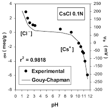 Comparison Of The Surface Charge Of Pch As Determined By