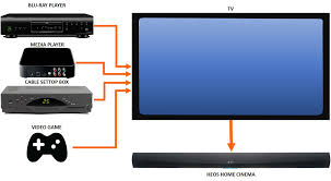 home theater tv cable box wiring diagram wiring library multiple source connection to the tv