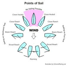 Points Of Sail Chart The Sailing Wheel Points Of Sail And The Position Of The