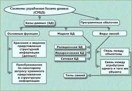 Данные базы данных Система управления базами данных