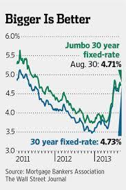 Jumbo Mortgage Rates Chart History Jumbo Mortgage Rates Fall Below Traditional Ones Wsj