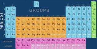 Modern Day Periodic Table Elements