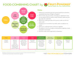 Natural Hygiene Food Combining Chart Food Combining Chart And Understanding Food Combining Rules