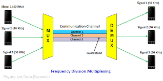 Multiplexing Definition Types Of Multiplexing Fdm Wdm