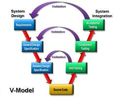 software development methodology enhancing waterfall process through v model software development