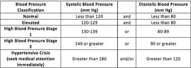 Blood Pressure Basics Ask The Pharmacist