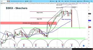 Skechers Stock Chart Skechers Stock Skx Declines Sharply As Cycle Turns Lower