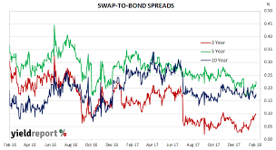 Swap Spread Chart Bank Bills Swap Rates Bbsw