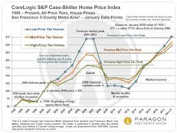 San Francisco Bay Area S P Case Shiller Home Price Index