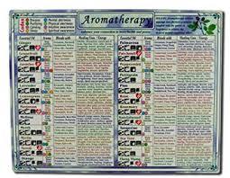Helion Communications Aromatherapy Reference Charts