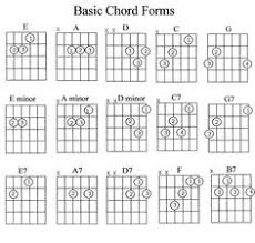 Guitar Chords Chart With Fingers 9 Best Guitar Images Guitar Guitar Chords Guitar Lessons