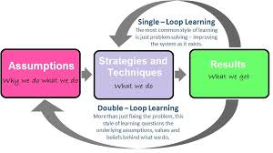 After these two loops, people will improve or create new strategies and  techniques and find out the results and assumptions again.