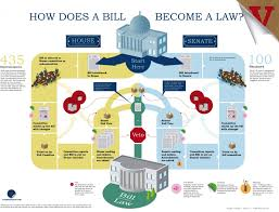 Bill To Law Chart How Does A Bill Become A Law Visual Ly