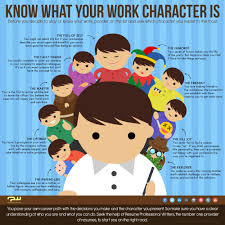 what your work character is infographic resume professional work personality what character describes you best infographic