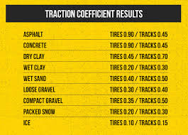 Track Vs Wheeled Equipment Which Type Of Machine Should I