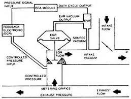 similiar 460 vacuum diagram keywords 460 vacuum cruise control diagram on 1993 ford 460 engine diagram