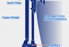 48 hp evinrude wiring diagram 48 get image about wiring fuel pump diagram likewise 48 hp evinrude wiring diagram get