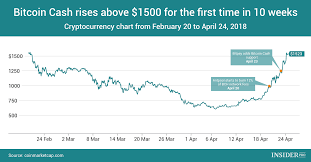 Chart Of The Day Bitcoin Cash Rises Above 1 500 For First