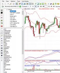 Free Intraday Real Time Live Charts Nse India What Are Some Of The Best Real Time Day Trading Charting
