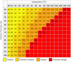 Relative Humidity Chart Fahrenheit Heat Index Calculator
